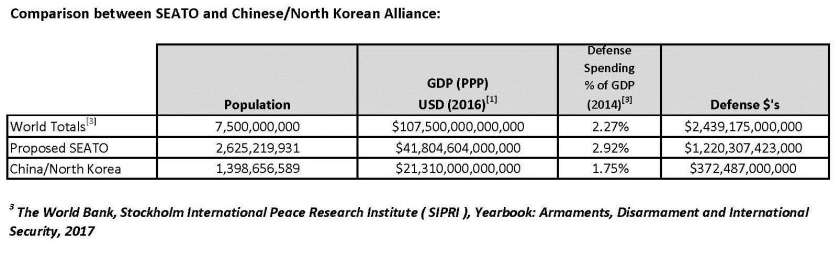 Comparison between SEATO and Chinese-North Korean Alliance