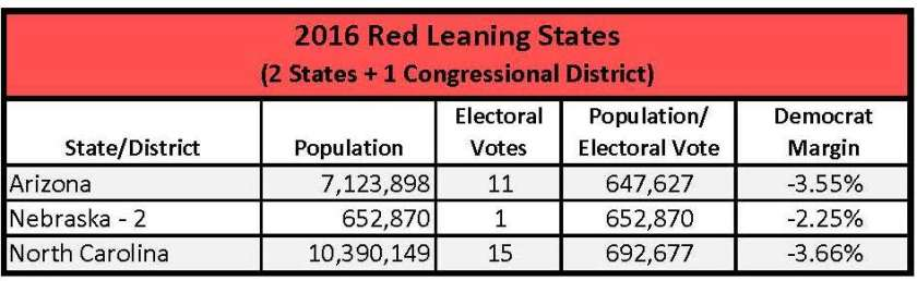 2016 Red Leaning States