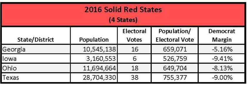2016 Solid Red States