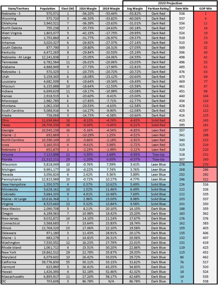 2020 Electoral Math