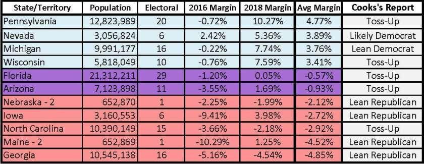 Priority States Odds 1