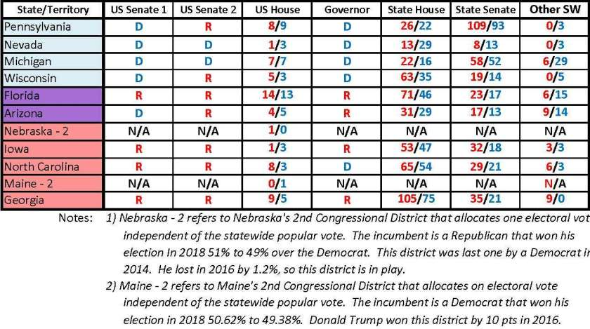 Priority States Odds 2