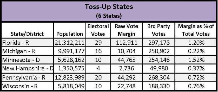 Toss Up Margin of Victory Details