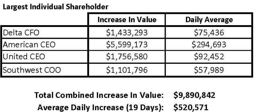 Airline Largest Shareholders (4-10-20)